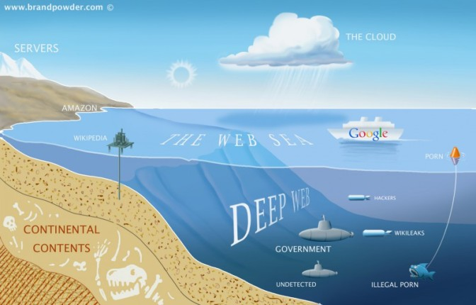 HOW TO ACCESS DEEP WEB